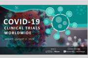 Covid-19 Clinical Trials Worldwide numbers for July